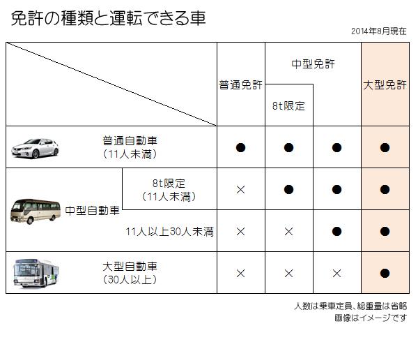 免許の種類と運転できる車